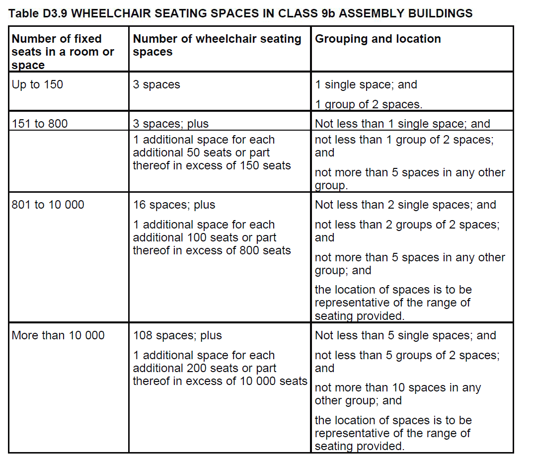 Table D3.9 WHEELCHAIR SEATING SPACES IN CLASS 9b ASSEMBLY BUILDINGS